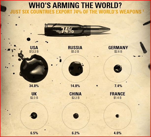 who is arming the world